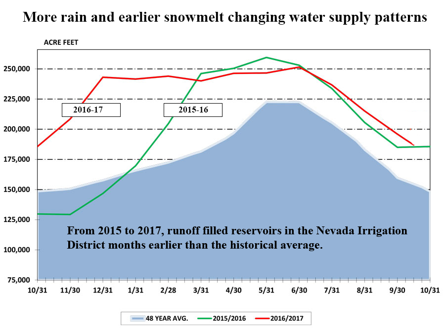 Line chart shows reservoirs filling earlier than in the past.