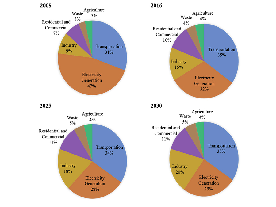 Four pie charts showing Nevada sectors that create greenhouse gases.