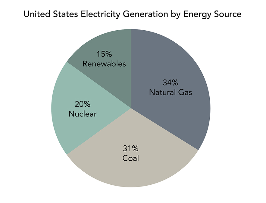 Pie chart showing U.S. electrical energy by source of generation. 34% from natural gas, 31% from coal, 20% from nuclear power, 15% from renewables.