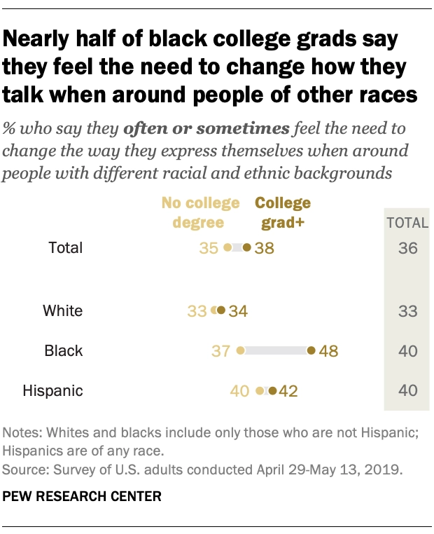 "Photo says, ""Nearly half of black college grads say they feel the need to change how they talk when around people of other races"