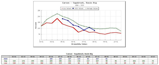 Chart comparing average, low, and present moisture levels in sagebrush in Carson, Nevada