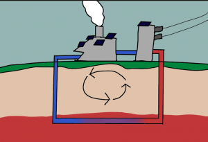 Drawing of a geothermal power plant, showing convection currents under the ground