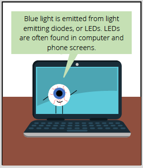 Comic thought bubble from computer says: Blue light is emitted from light emitting diodes, or LEDs. LEDs are often found in computer and phone screens.