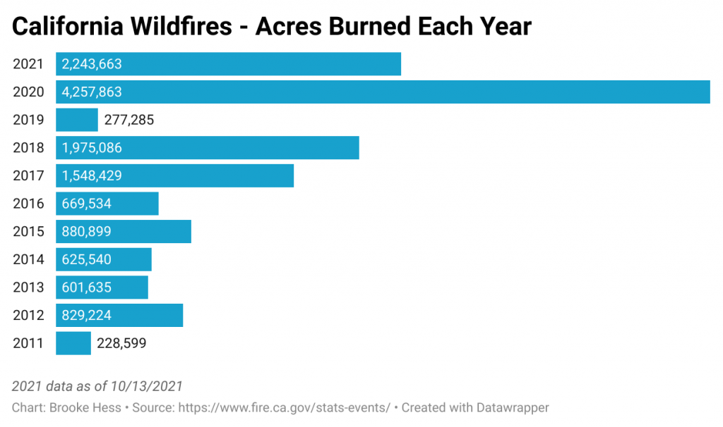 A bar graph displaying the number of acres burned each year in California from 2011 through 2021 (as of 10/13/2021). The graph shows a clear increasing trend in number of acres burned since 2011, with 2020 being the highest year, more than doubling any previous year's number.